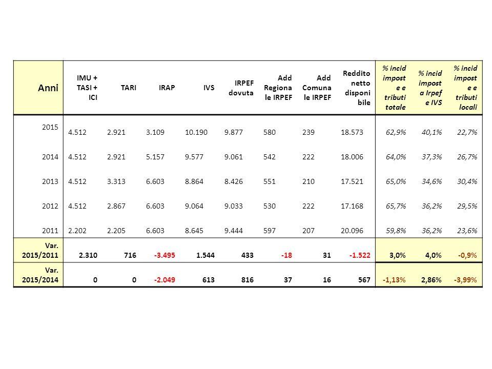 Anni IMU + TASI + ICI TARIIRAPIVS IRPEF dovuta Add Regiona le IRPEF Add Comuna le IRPEF Reddito netto disponi bile % incid impost e e tributi totale %