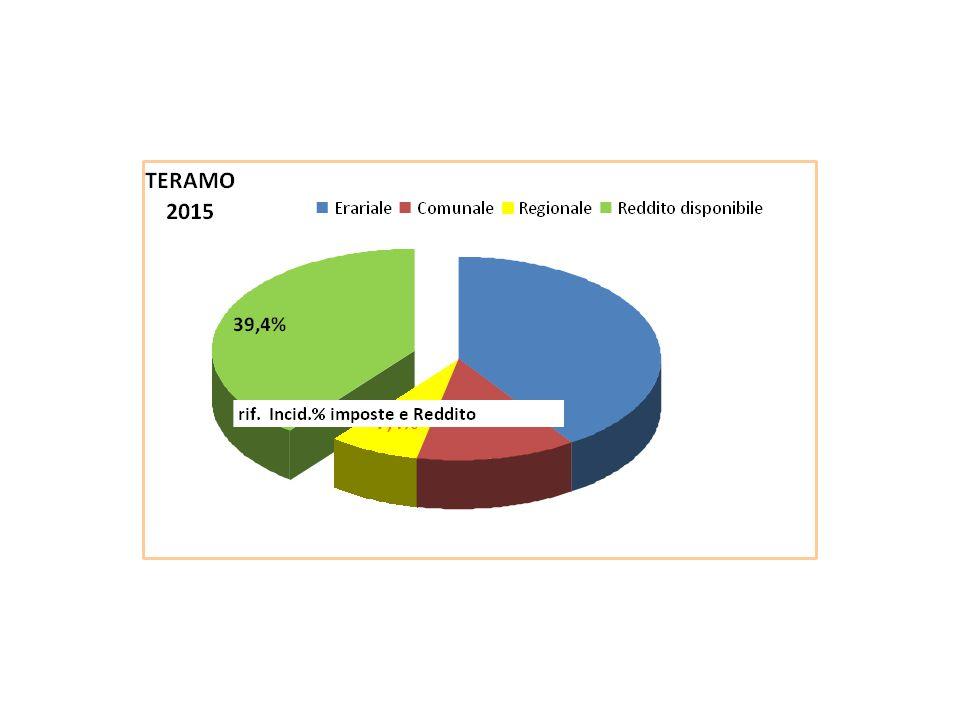 Anni IMU + TASI + ICI TARIIRAPIVS IRPEF dovuta Add Regiona le IRPEF Add Comuna le IRPEF Reddito netto disponi bile % incid impost e e tributi totale % incid impost a Irpef e IVS % incid impost e e tributi locali 2015 4.512 2.921 3.109 10.190 9.877 580 239 18.57362,9%40,1%22,7% 2014 4.512 2.921 5.157 9.577 9.061 542 222 18.00664,0%37,3%26,7% 2013 4.512 3.313 6.603 8.864 8.426 551 210 17.52165,0%34,6%30,4% 2012 4.512 2.867 6.603 9.064 9.033 530 222 17.16865,7%36,2%29,5% 2011 2.202 2.205 6.603 8.645 9.444 597 207 20.09659,8%36,2%23,6% Var.