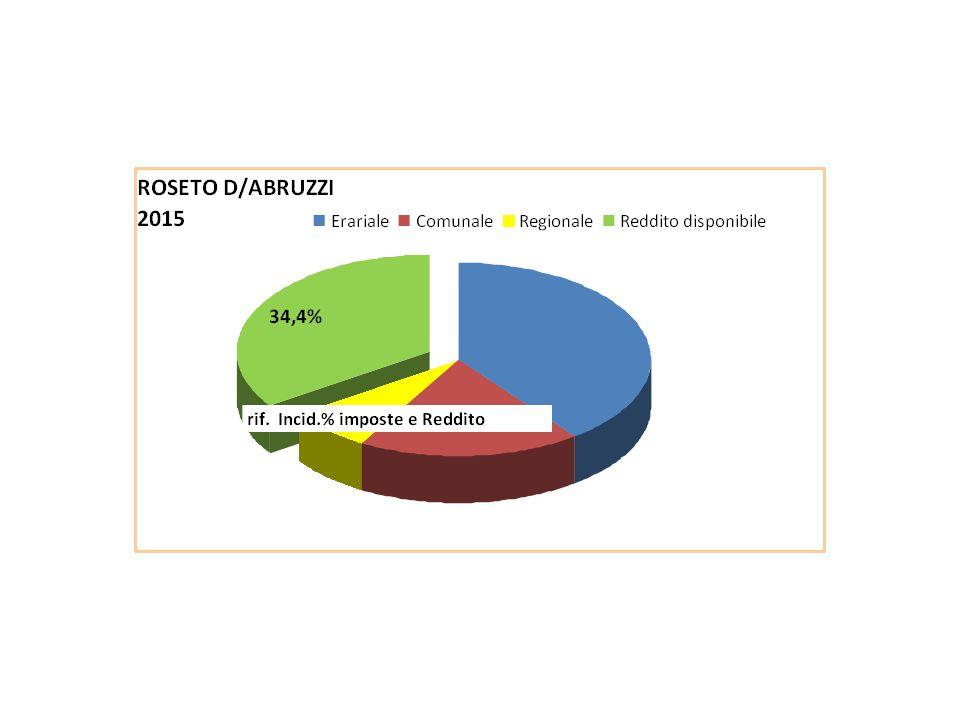 Anni IMU + TASI + ICI TARIIRAPIVS IRPEF dovuta Add Regiona le IRPEF Add Comuna le IRPEF Reddito netto disponi bile % incid impost e e tributi totale % incid impost a Irpef e IVS % incid impost e e tributi locali 2015 5.870 3.104 3.109 10.089 9.743 573 283 17.23065,5%39,7%25,9% 2014 5.870 3.104 5.157 9.476 8.927 536 265 16.66466,7%36,8%29,9% 2013 5.870 2.756 6.603 8.897 8.470 553 256 16.59566,8%34,7%32,1% 2012 4.208 2.599 6.603 9.121 9.114 534 269 17.55264,9%36,5%28,4% 2011 2.552 2.599 6.603 8.565 9.325 592 274 19.49061,0%35,8%25,2% Var.