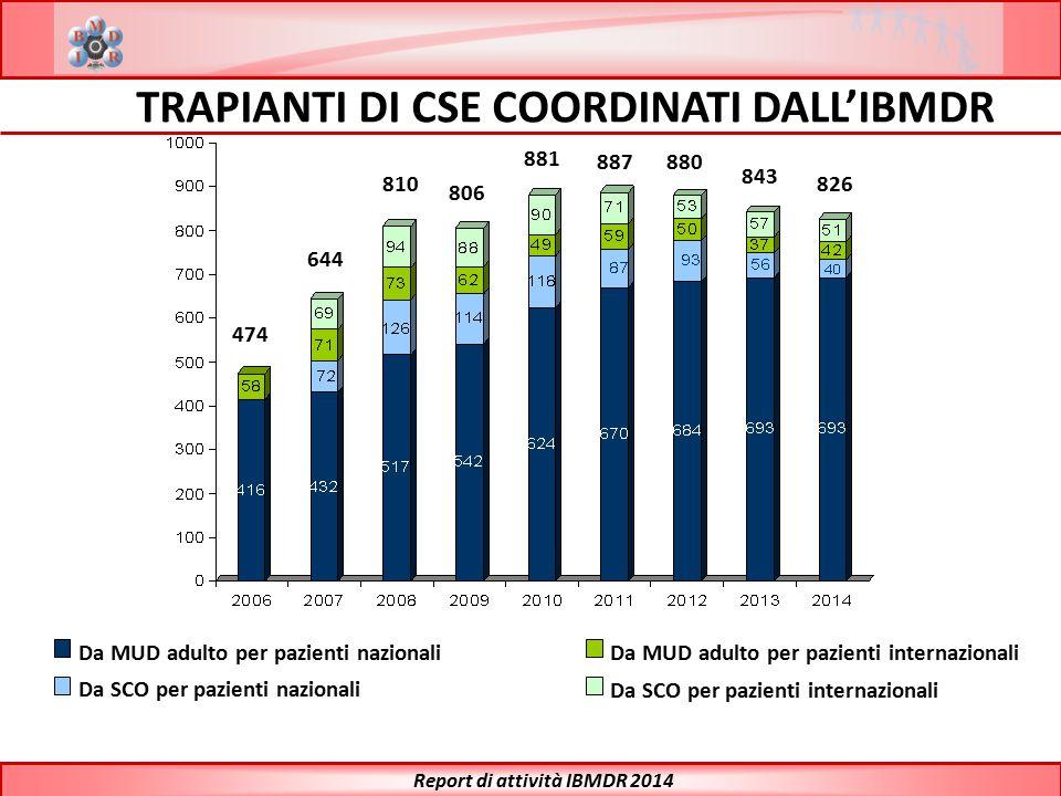 Da MUD adulto per pazienti nazionali Da SCO per pazienti nazionali Da MUD adulto per pazienti internazionali Da SCO per pazienti internazionali Report