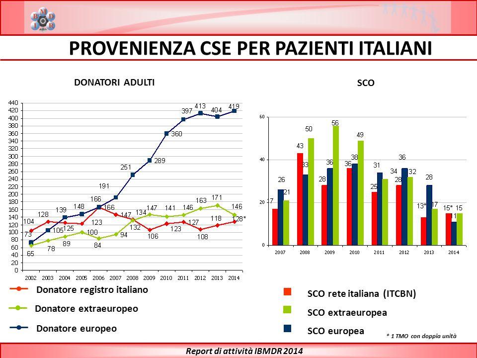 PROVENIENZA CSE PER PAZIENTI ITALIANI Donatore registro italiano Donatore extraeuropeo Donatore europeo Report di attività IBMDR 2014 SCO rete italian