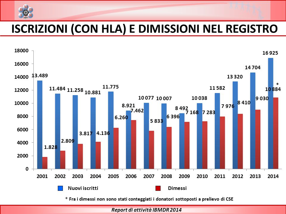 Report di attività IBMDR 2014 BILANCIO POTENZIALI DONATORI PER REGIONE Prov.