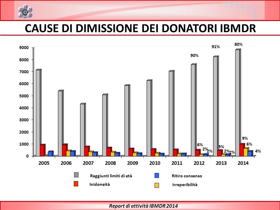 CAUSE DI DIMISSIONE DEI DONATORI IBMDR Report di attività IBMDR 2014 Raggiunti limiti di età Inidoneità Ritiro consenso Irreperibilità 2% 5% 2% 9% 6%
