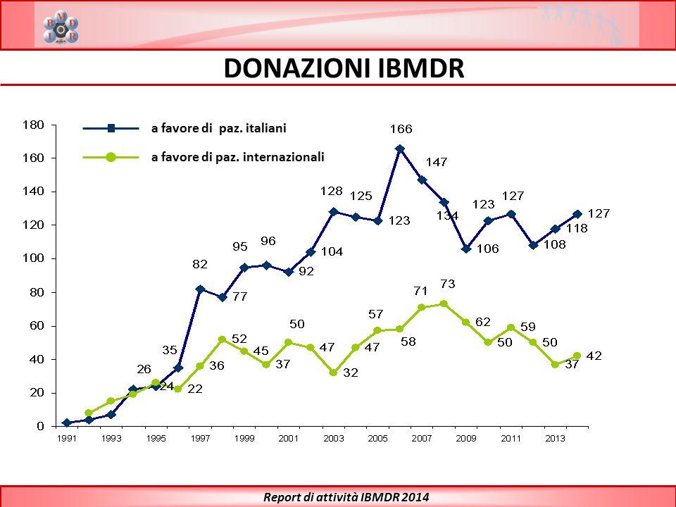CARATTERISTICHE DONATORI IBMDR Report di attività IBMDR 2014 F = 48M = 121 72% 28% Età Media M: 34 anni F: 28 anni Donatori reclutati con HLA completo Donatori riqualificati Donatori non riqualificati 33