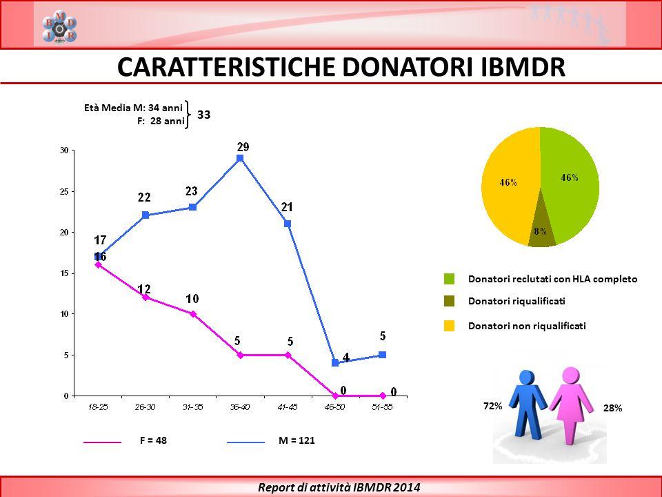 CARATTERISTICHE DONATORI IBMDR Report di attività IBMDR 2014 F = 48M = 121 72% 28% Età Media M: 34 anni F: 28 anni Donatori reclutati con HLA completo