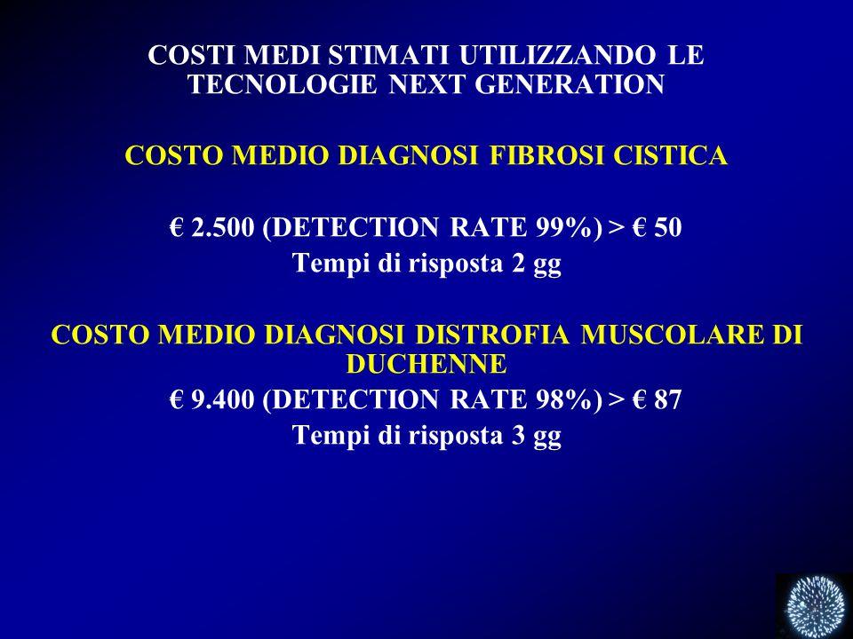 COSTI MEDI STIMATI UTILIZZANDO LE TECNOLOGIE NEXT GENERATION COSTO MEDIO DIAGNOSI FIBROSI CISTICA € 2.500 (DETECTION RATE 99%) > € 50 Tempi di risposta 2 gg COSTO MEDIO DIAGNOSI DISTROFIA MUSCOLARE DI DUCHENNE € 9.400 (DETECTION RATE 98%) > € 87 Tempi di risposta 3 gg