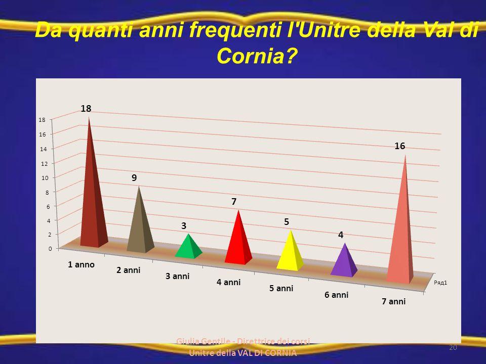 Da quanti anni frequenti l'Unitre della Val di Cornia? 20 Giulia Gentile - Direttrice dei corsi Unitre della VAL DI CORNIA