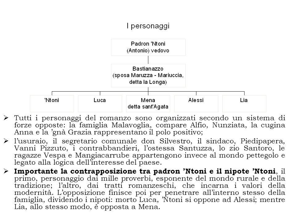  Tutti i personaggi del romanzo sono organizzati secondo un sistema di forze opposte: la famiglia Malavoglia, compare Alfio, Nunziata, la cugina Anna