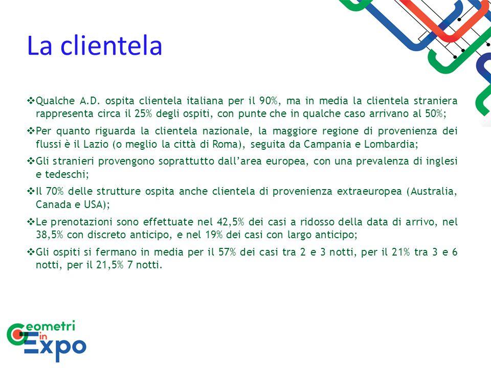 La clientela  Qualche A.D. ospita clientela italiana per il 90%, ma in media la clientela straniera rappresenta circa il 25% degli ospiti, con punte