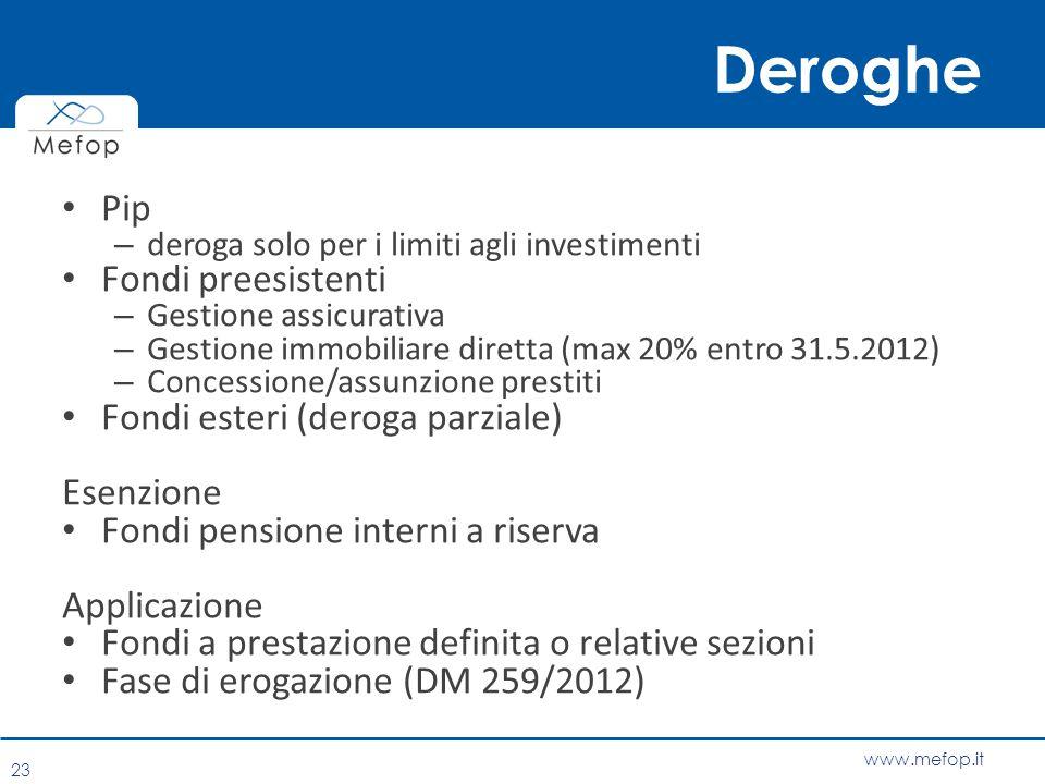 www.mefop.it Deroghe Pip – deroga solo per i limiti agli investimenti Fondi preesistenti – Gestione assicurativa – Gestione immobiliare diretta (max 2