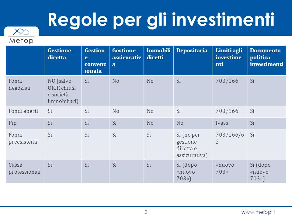 www.mefop.it outline I limiti agli investimenti I conflitti di interesse Adeguamento alle nuove regole 4