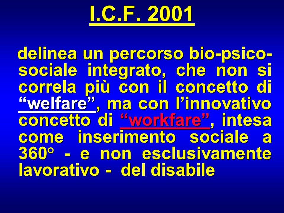 """I.C.F. 2001 delinea un percorso bio-psico- sociale integrato, che non si correla più con il concetto di """"welfare"""", ma con l'innovativo concetto di """"wo"""