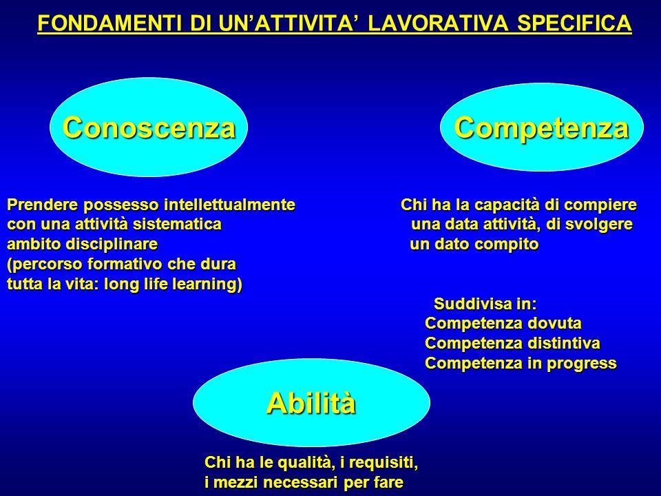FONDAMENTI DI UN'ATTIVITA' LAVORATIVA SPECIFICA Prendere possesso intellettualmente Chi ha la capacità di compiere con una attività sistematica una da