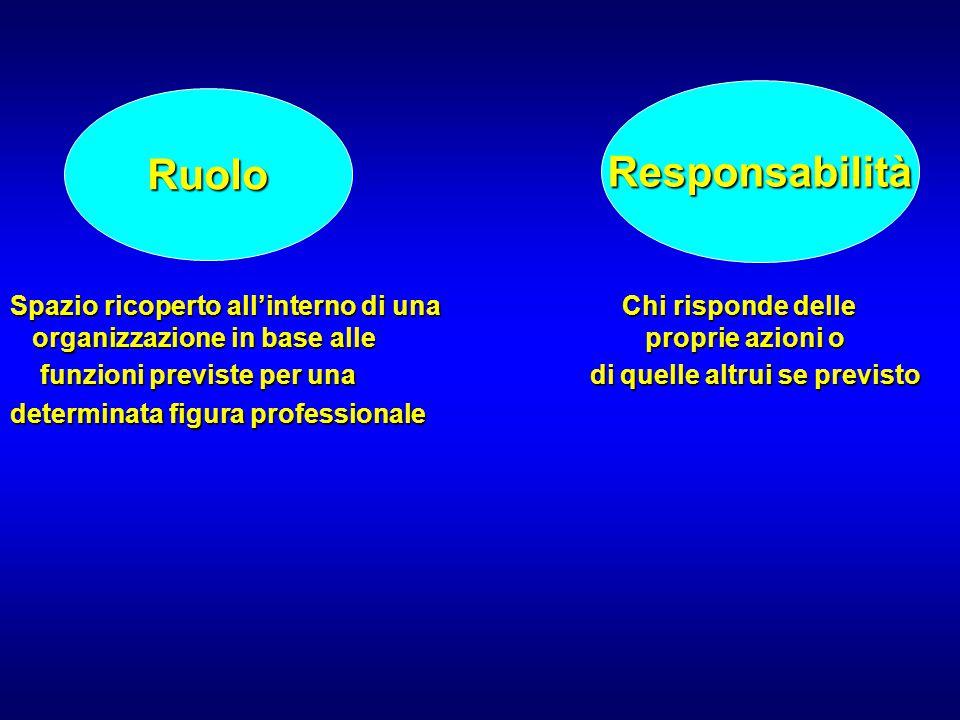 Spazio ricoperto all'interno di una Chi risponde delle organizzazione in base alle proprie azioni o funzioni previste per una di quelle altrui se prev