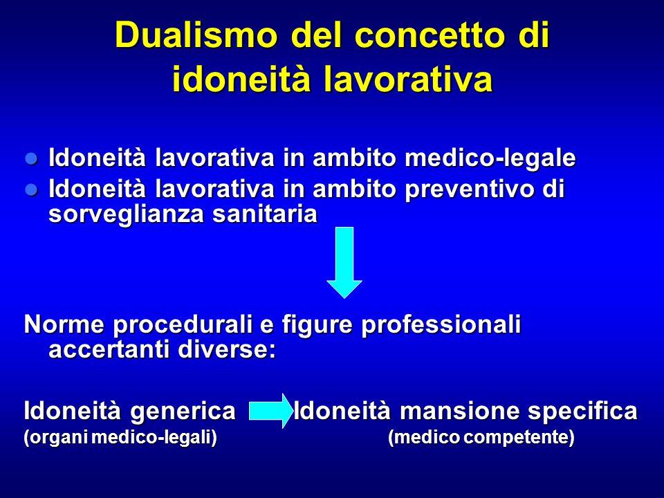 Dualismo del concetto di idoneità lavorativa Idoneità lavorativa in ambito medico-legale Idoneità lavorativa in ambito medico-legale Idoneità lavorati
