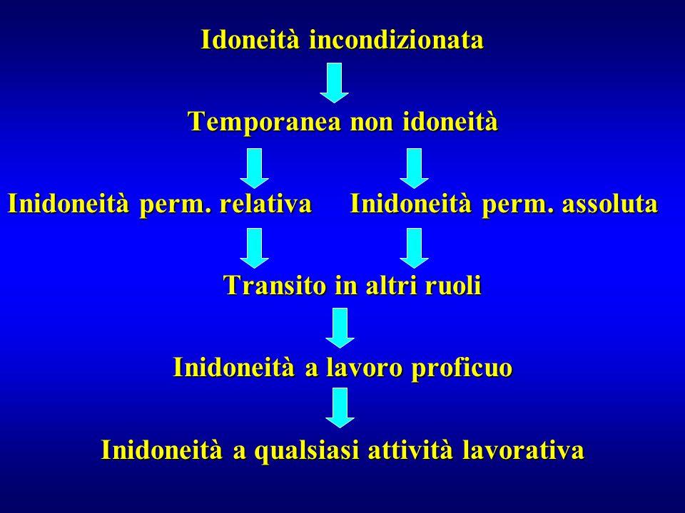 Idoneità incondizionata Temporanea non idoneità Inidoneità perm. relativa Inidoneità perm. assoluta Transito in altri ruoli Transito in altri ruoli In