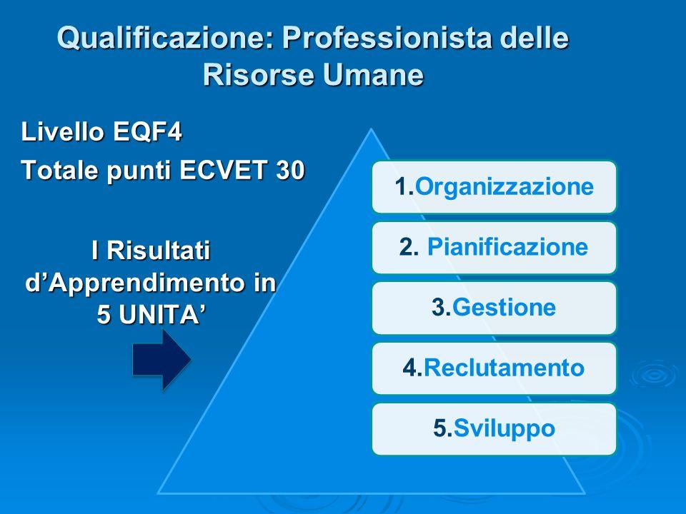 Qualificazione: Professionista delle Risorse Umane Livello EQF4 Totale punti ECVET 30 1.Organizzazione2. Pianificazione3.Gestione4.Reclutamento5.Svilu