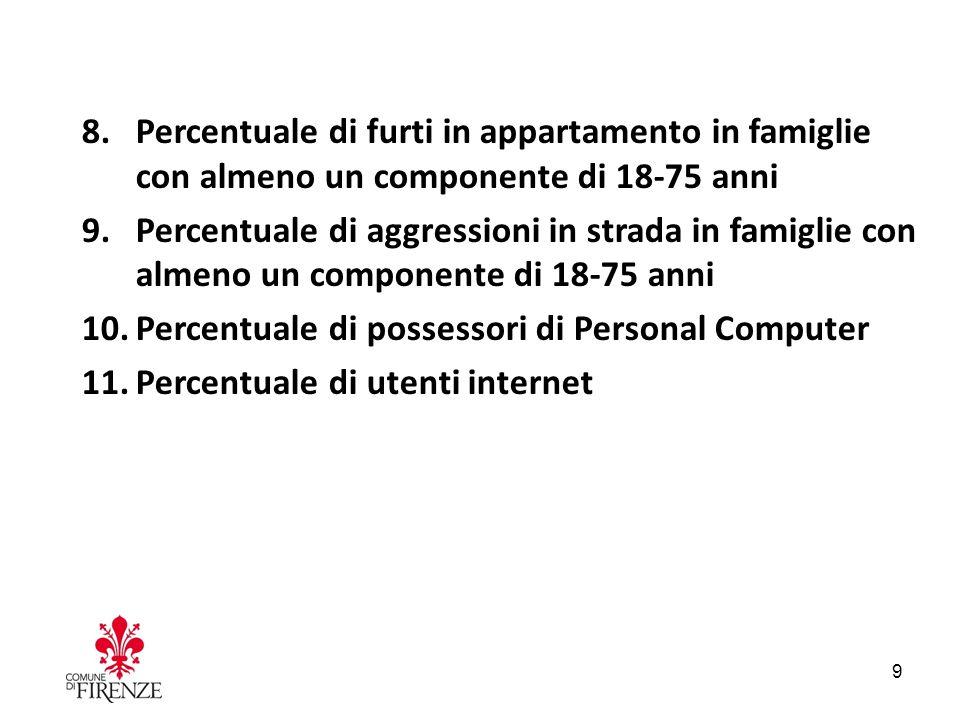 8.Percentuale di furti in appartamento in famiglie con almeno un componente di 18-75 anni 9.Percentuale di aggressioni in strada in famiglie con almeno un componente di 18-75 anni 10.Percentuale di possessori di Personal Computer 11.Percentuale di utenti internet 9