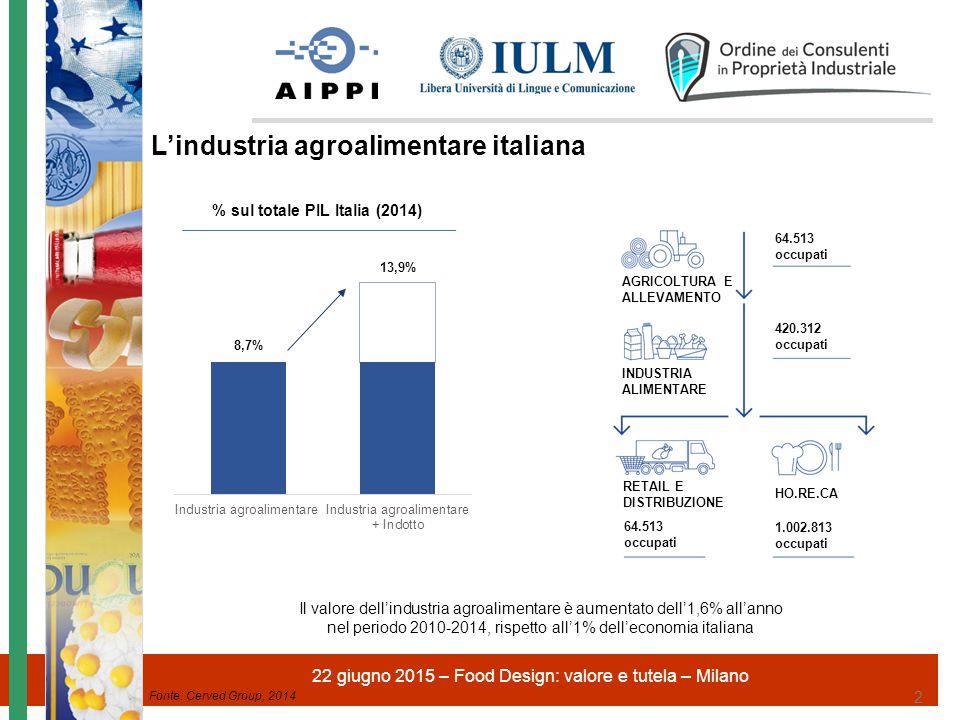 Fonte: Federalimentare su dati ISTAT 20142015 (previsioni) Fatturato132 miliardi (+0,0%)134 miliardi (+1,5%) Produzione (volume)+0,6%+1,1% Numero imprese58.000 Numero occupati385.000 Export27,0 miliardi (+3,1%)28,5 miliardi (+5,5%) Import20,1 miliardi (+3,6%)21,1 miliardi (+5,0%) Bilancia commerciale6,9 miliardi (+1,5%)7,4 miliardi (+7,2%) Consumo alimentare totale214 miliardi (+0,0%)216 miliardi (+0,3%) Peso nell'industria manifatturiera 2° posto (13%), dopo il settore metalmeccanico Il rilancio di questo settore si tradurrebbe in numerosi benefici per una parte significativa del sistema economico e produttivo italiano L'INDUSTRIA AGROALIMENTARE IN NUMERI L'industria agroalimentare italiana L'agroalimentare è la seconda industria più importante in Italia, caratterizzata da imprese eccellenti e competitive