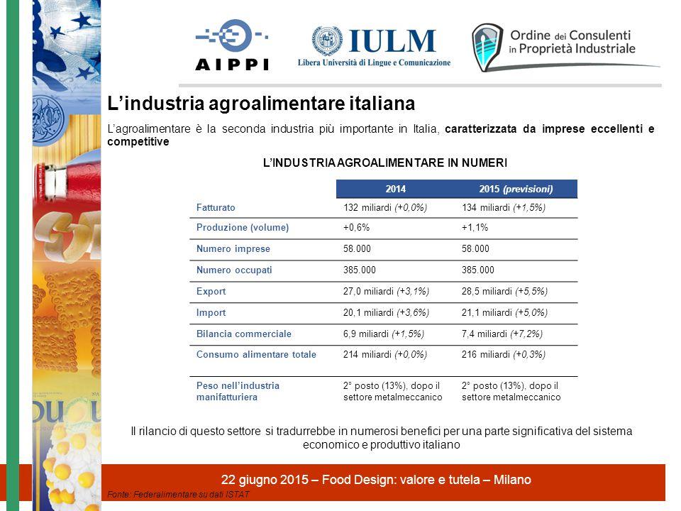 22 giugno 2015 – Food Design: valore e tutela – Milano 4 34,3 miliardi 18,7 miliardi Il valore dell'export agroalimentare italiano (€) +83,8% L'export agroalimentare è cresciuto dell'83,8% tra il 2004 e il 2014, registrando un aumento due volte maggiore dell'export complessivo italiano nello stesso periodo L'export italiano rappresenta circa il 14% del totale della produzione agroalimentare, classificandosi al 6° posto a livello europeo (la Germania esporta il 33% della produzione nazionale) L'industria agroalimentare ha ancora un elevato potenziale di crescita: l'obiettivo dell'Italia è quello di raggiungere un valore delle esportazioni pari a 50 miliardi entro il 2020 L'export dell'industria agroalimentare italiana Fonte: Federalimentare su dati ISTAT