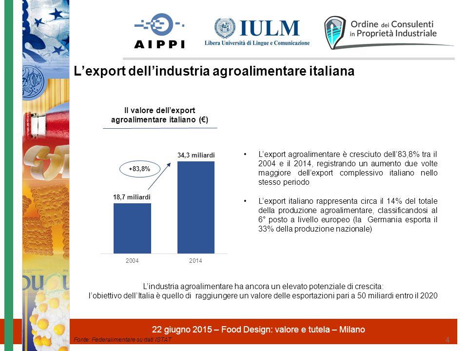 22 giugno 2015 – Food Design: valore e tutela – Milano 5 Nel 2014 il totale export delle categorie Food&Beverage in Italia ammonta a €34,3 miliardi, registrando un aumento del 2,7% rispetto al 2013 Export delle categorie Food&Beverage (quote % 2014) L'export delle categorie Food&Beverage Fonte: Federalimentare su dati ISTAT