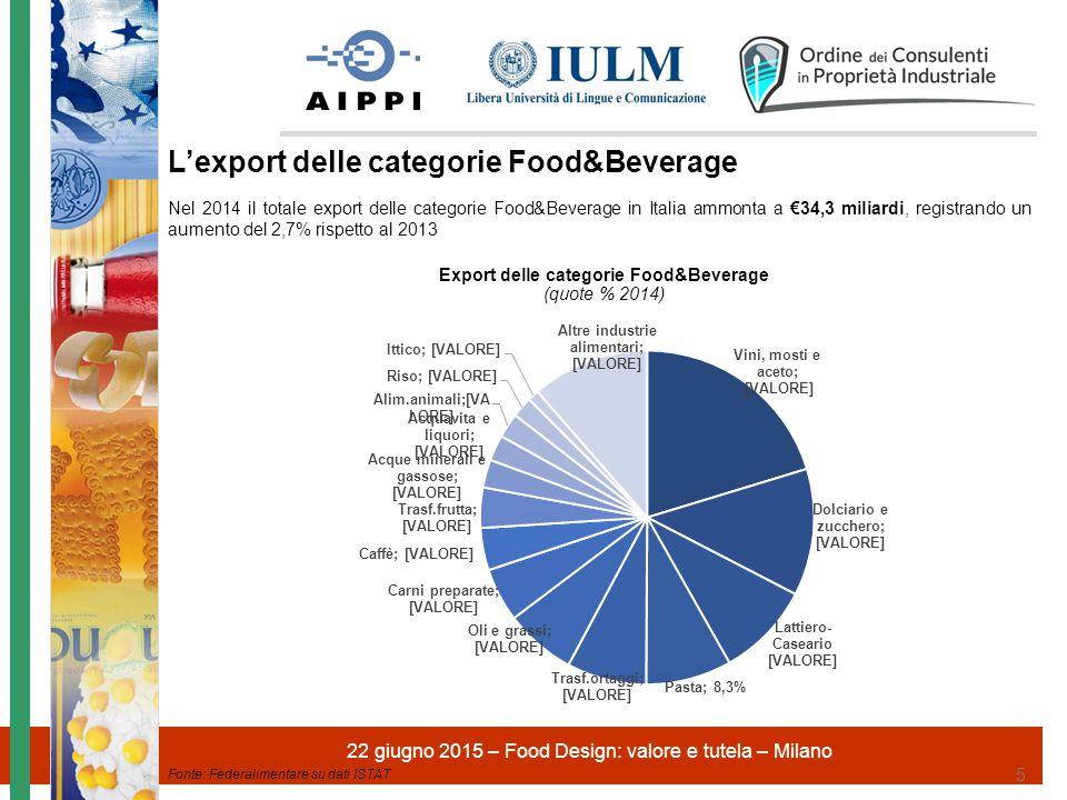 22 giugno 2015 – Food Design: valore e tutela – Milano 6 16,1% 11,6% 9,5% 3,9% 10,9% Ogni anno 1,2 miliardi di persone nel mondo comprano prodotti del Food&Beverage italiano Resto del mondo 26,9% Più del 50% delle esportazioni del settore Food&Beverage ha come destinazione 5 paesi: Germania, Francia, USA, UK e Svizzera.