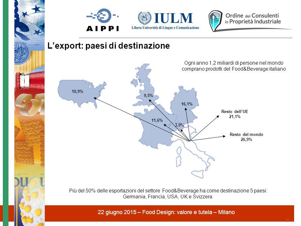 22 giugno 2015 – Food Design: valore e tutela – Milano 6 16,1% 11,6% 9,5% 3,9% 10,9% Ogni anno 1,2 miliardi di persone nel mondo comprano prodotti del