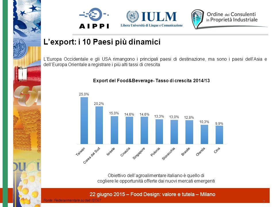 22 giugno 2015 – Food Design: valore e tutela – Milano 7 L'Europa Occidentale e gli USA rimangono i principali paesi di destinazione, ma sono i paesi