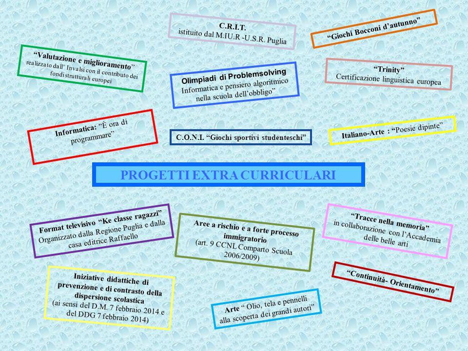 PROGETTI EXTRA CURRICULARI Valutazione e miglioramento realizzato dall' Invalsi con il contributo dei fondi strutturali europei C.R.I.T.