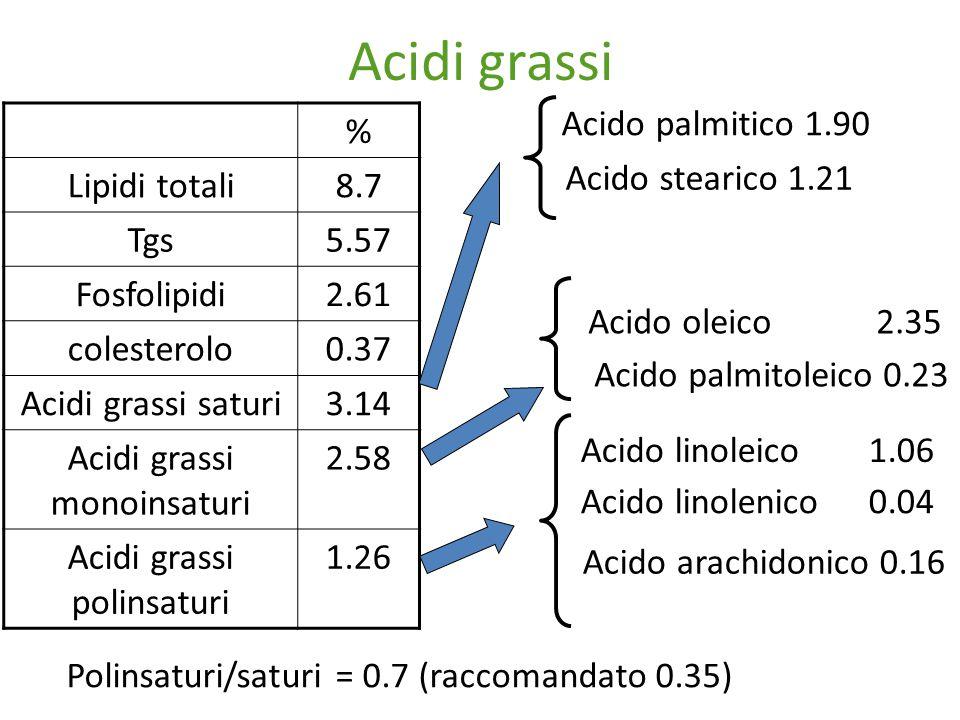 Acidi grassi % Lipidi totali8.7 Tgs5.57 Fosfolipidi2.61 colesterolo0.37 Acidi grassi saturi3.14 Acidi grassi monoinsaturi 2.58 Acidi grassi polinsaturi 1.26 Acido oleico 2.35 Acido linoleico 1.06 Acido linolenico 0.04 Acido arachidonico 0.16 Acido palmitico 1.90 Acido palmitoleico 0.23 Acido stearico 1.21 Polinsaturi/saturi = 0.7 (raccomandato 0.35)