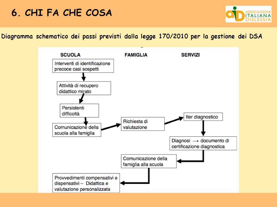 6. CHI FA CHE COSA Diagramma schematico dei passi previsti dalla legge 170/2010 per la gestione dei DSA
