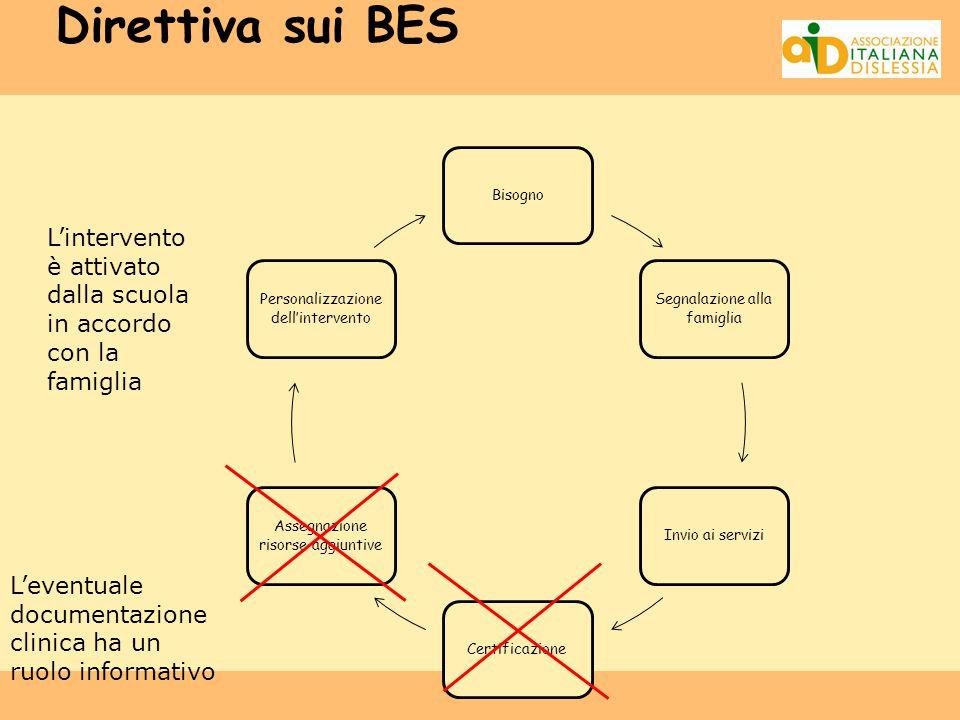 Bisogno Segnalazione alla famiglia Invio ai serviziCertificazione Assegnazione risorse aggiuntive Personalizzazione dell'intervento Direttiva sui BES