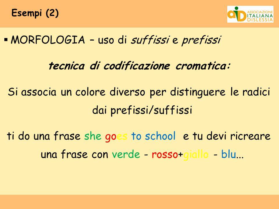 Esempi (2)  MORFOLOGIA – uso di suffissi e prefissi tecnica di codificazione cromatica: Si associa un colore diverso per distinguere le radici dai pr