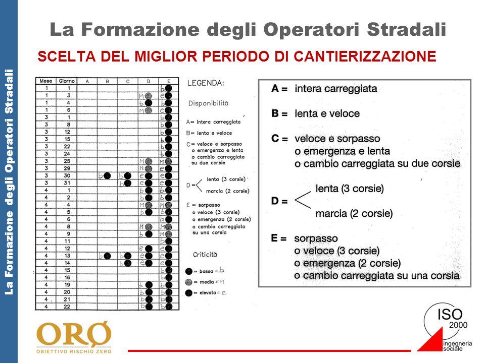 La Formazione degli Operatori Stradali SCELTA DEL MIGLIOR PERIODO DI CANTIERIZZAZIONE