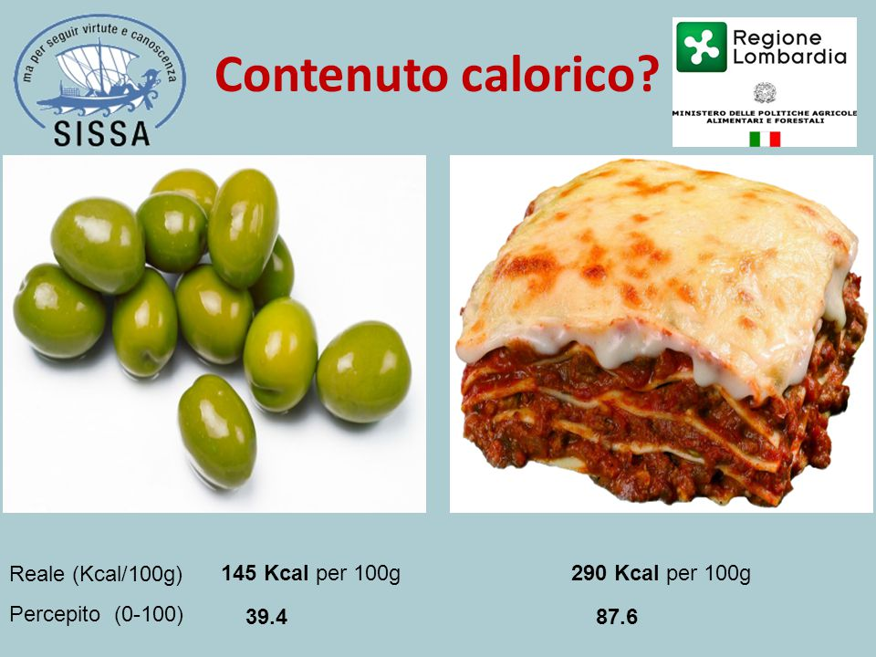 Contenuto calorico? 145 Kcal per 100g290 Kcal per 100g 39.4 87.6 Reale (Kcal/100g) Percepito (0-100)