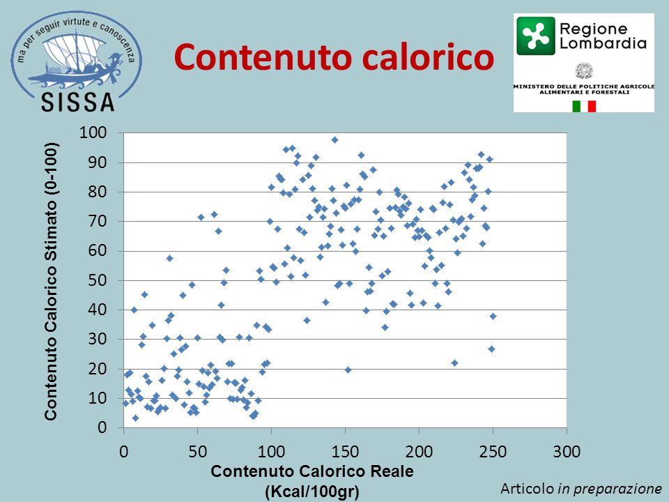 Contenuto calorico Contenuto Calorico Reale (Kcal/100gr) Contenuto Calorico Stimato (0-100) Articolo in preparazione