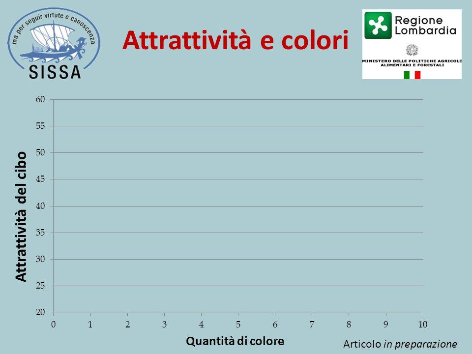 Attrattività e colori Quantità di colore Attrattività del cibo Articolo in preparazione
