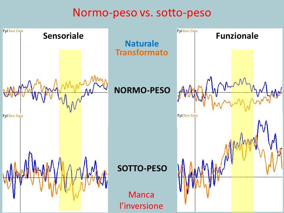 Normo-peso vs. sotto-peso NORMO-PESO SOTTO-PESO Manca l'inversione SensorialeFunzionale Naturale Transformato