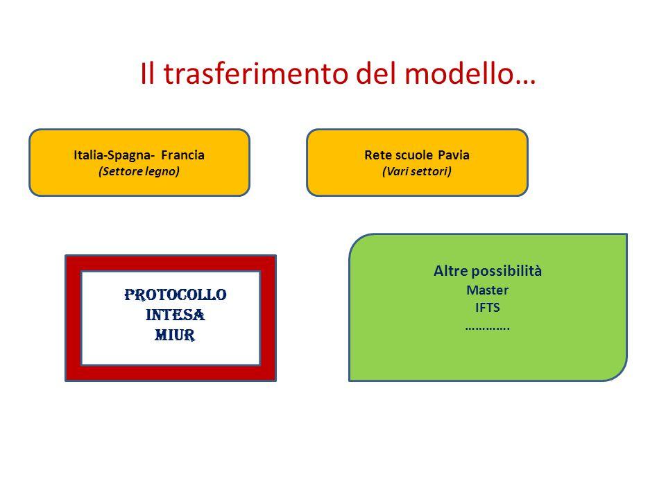 Il trasferimento del modello… Italia-Spagna- Francia (Settore legno) Rete scuole Pavia (Vari settori) Altre possibilità Master IFTS …………. Protocollo I