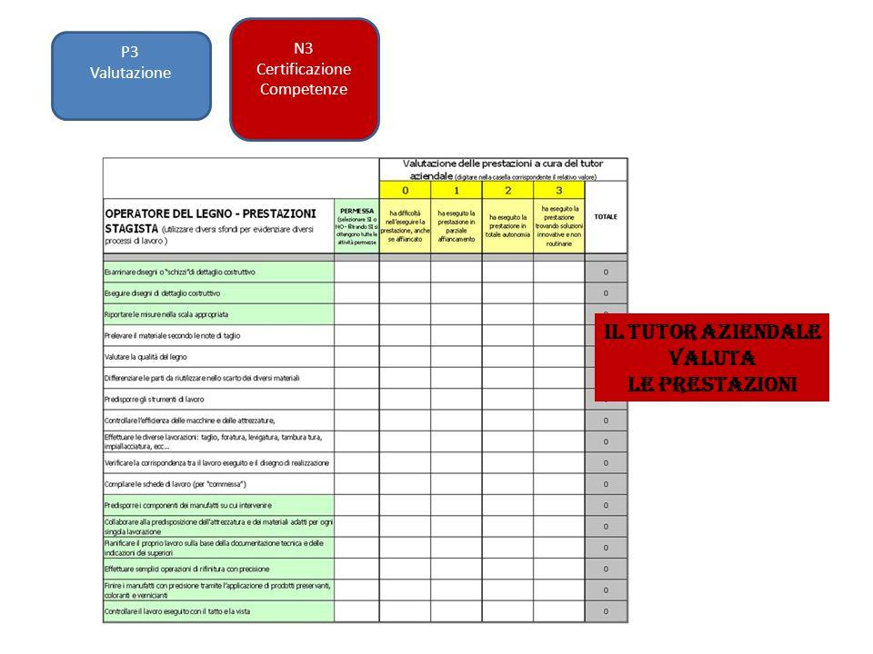 P3 Valutazione N3 Certificazione Competenze Il tutor aziendale valuta le prestazioni