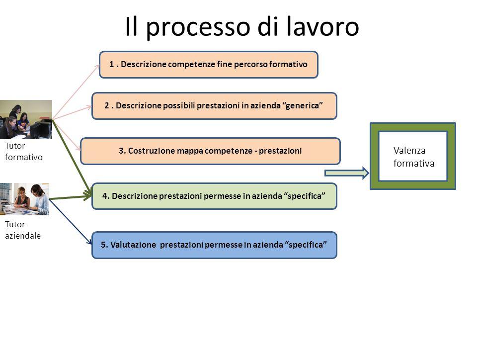 Il processo di lavoro Tutor formativo Tutor aziendale 1. Descrizione competenze fine percorso formativo 3. Costruzione mappa competenze - prestazioni