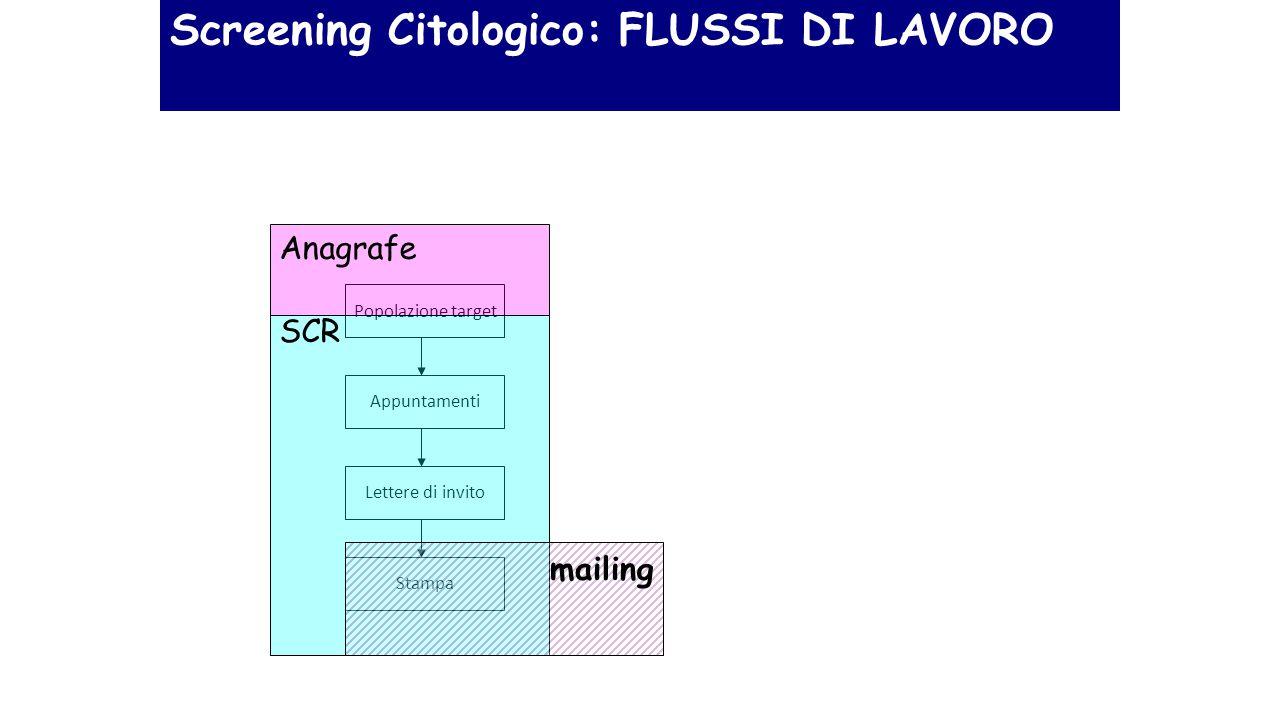Popolazione target Stampa Lettere di invito Appuntamenti Screening Citologico: FLUSSI DI LAVORO Anagrafe SCR mailing