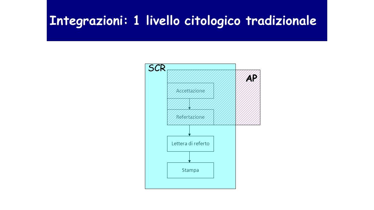Accettazione Stampa Lettera di referto Refertazione AP SCR Integrazioni: 1 livello citologico tradizionale