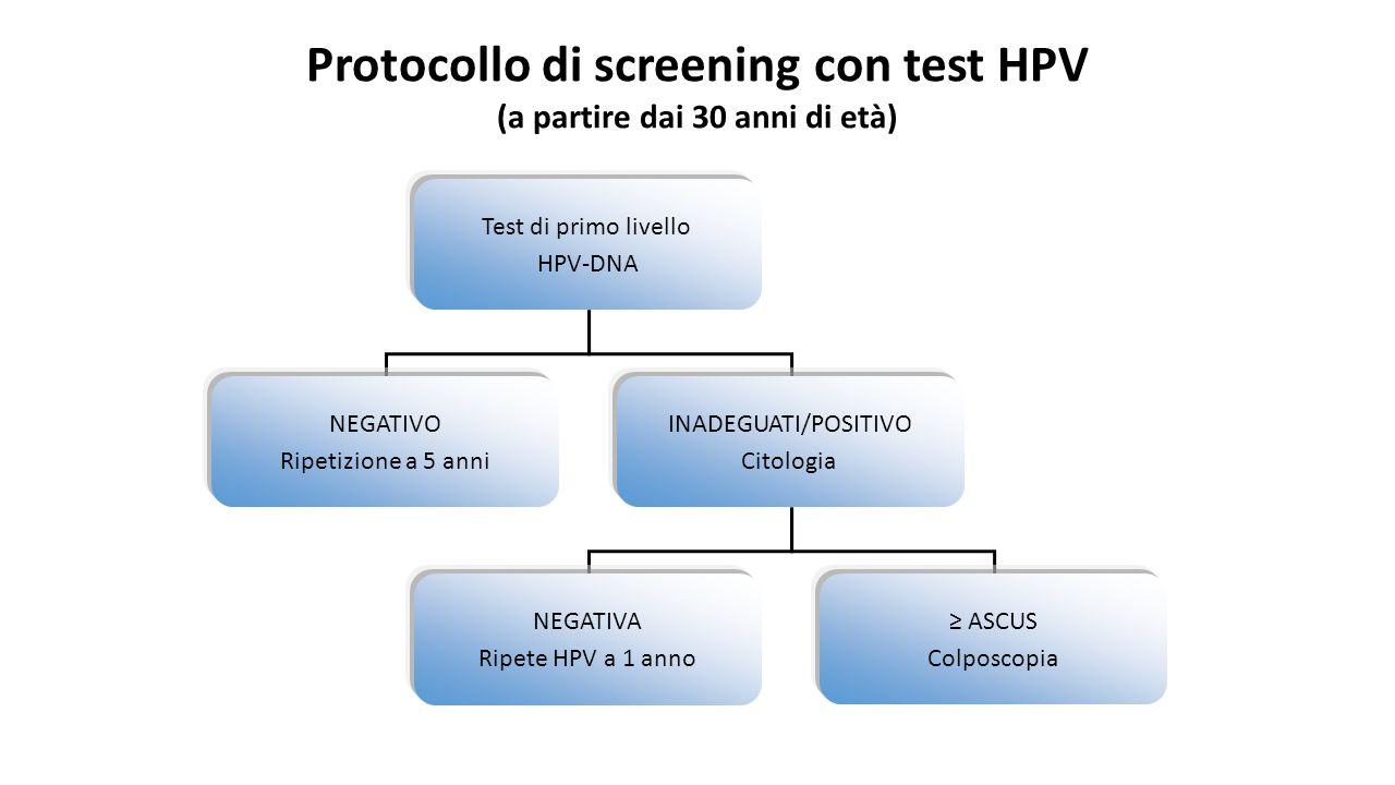 Test di primo livello HPV-DNA NEGATIVO Ripetizione a 5 anni INADEGUATI/POSITIVO Citologia NEGATIVA Ripete HPV a 1 anno ≥ ASCUS Colposcopia Protocollo di screening con test HPV (a partire dai 30 anni di età)