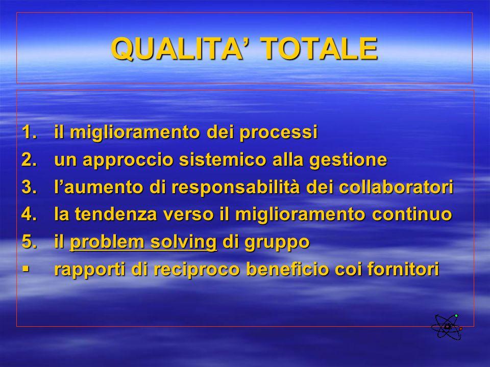 QUALITA' TOTALE 1.il miglioramento dei processi 2.un approccio sistemico alla gestione 3.l'aumento di responsabilità dei collaboratori 4.la tendenza v