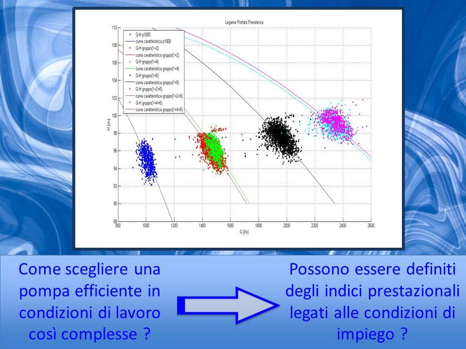 Il gruppo pompa-motore-inverter rappresenta la cellula fondamentale del sistema L'EEI è l'indice che si ottine pesando la potenza assorbita lungo la curva di carico