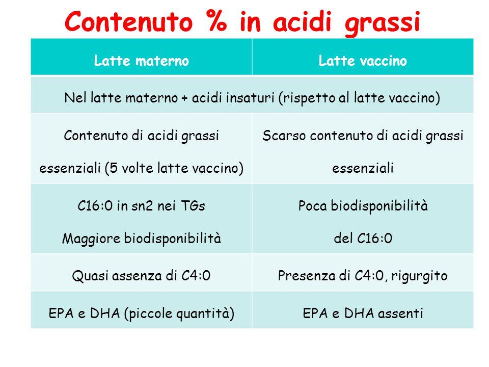 Contenuto % in acidi grassi Latte maternoLatte vaccino Nel latte materno + acidi insaturi (rispetto al latte vaccino) Contenuto di acidi grassi essenz