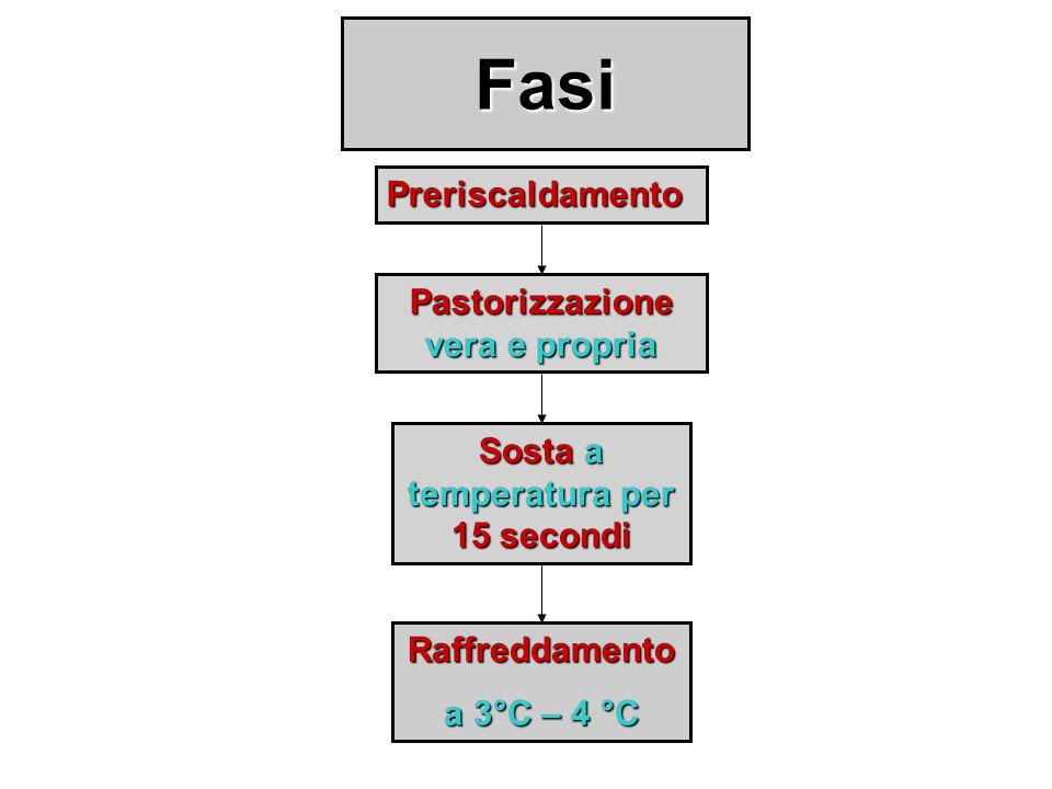 Fasi Preriscaldamento Pastorizzazione vera e propria Sosta a temperatura per 15 secondi Raffreddamento a 3°C – 4 °C