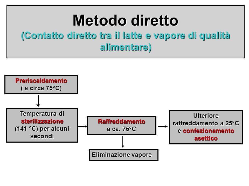 Metodo diretto (Contatto diretto tra il latte e vapore di qualità alimentare) Preriscaldamento ( a circa 75°C) Temperatura di sterilizzazione (141 °C)