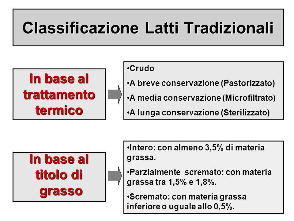 Classificazione Latti Tradizionali In base al titolo di grasso grasso In base al trattamento termico CrudoCrudo A breve conservazioneA breve conservaz